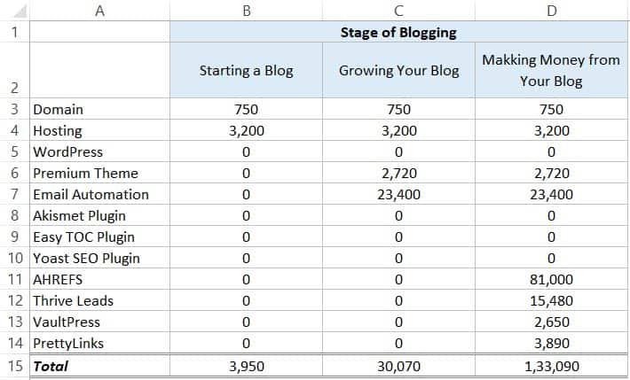 Cost of starting and Growing a Blog - cost breakup New