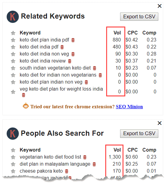 Related keywords by Keywrod Everywhere Chrome Extension