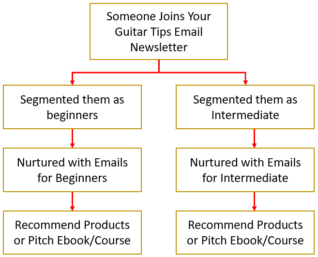 Simple Email funnel Example - to gorw your income from blog