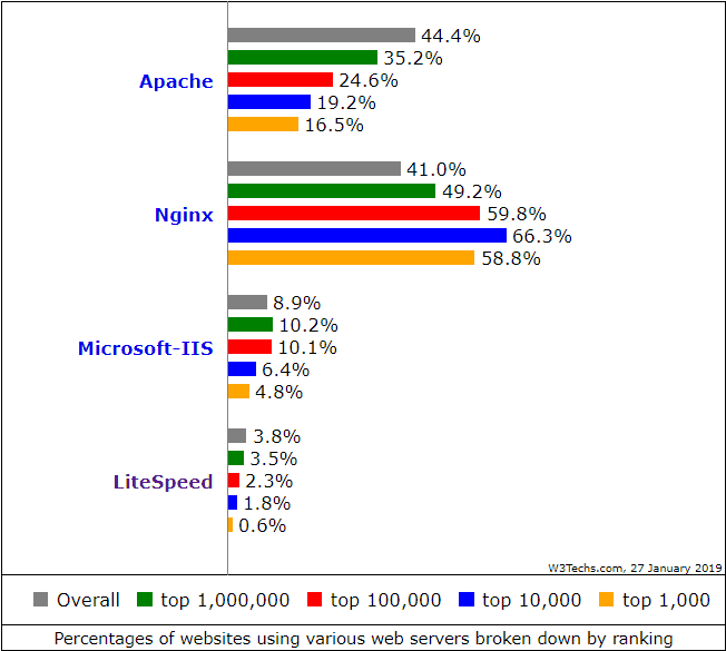 Percentage of sites using Nginx and Apache