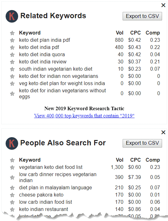 Related Keywords and Questions from Keyword Everywhere