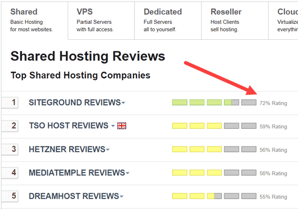 Top Rating for SiteGround on ReviewSignal