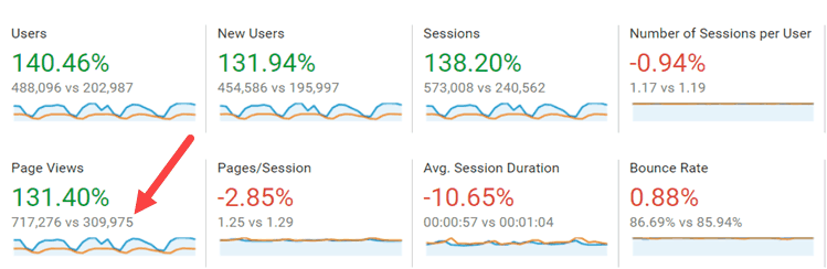 Traffic Increased by 130% in 1 year