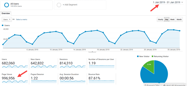 Blog Traffic 2019