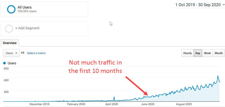 Not much traffic in the first 10 months